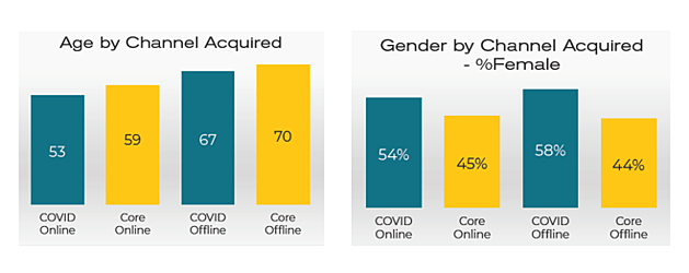 Age and Gender by Channel Acquried Chart