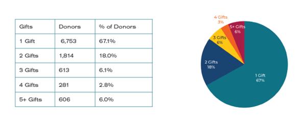 COVID acquired donor conversion charts-1
