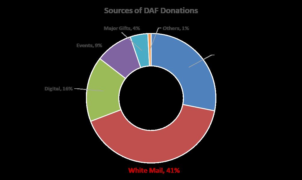 DAF_donation_source