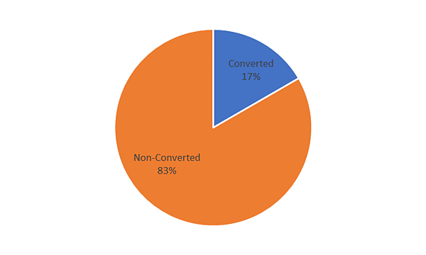 Learn How one Nonprofit converted-1