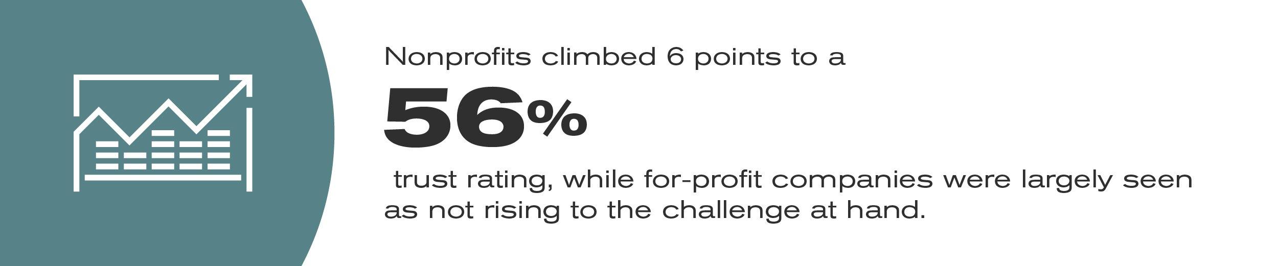 RKD-Blog—Nonprofits-have-earned-back-trust-Visual-v2B