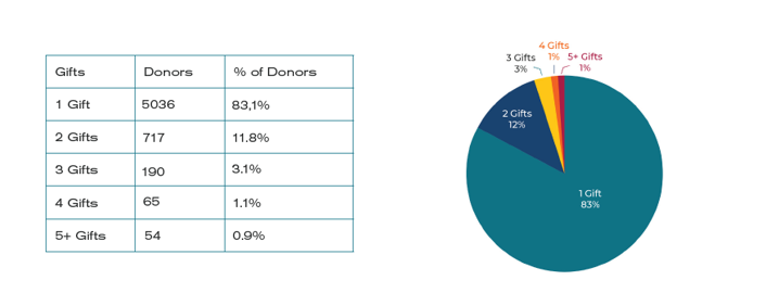 Reactived Donor Charts