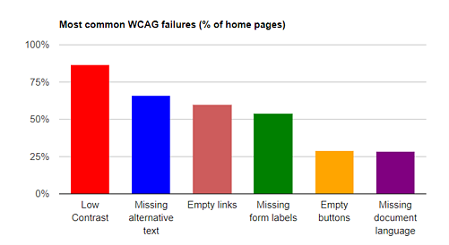 Graph showing most common WCAG failures