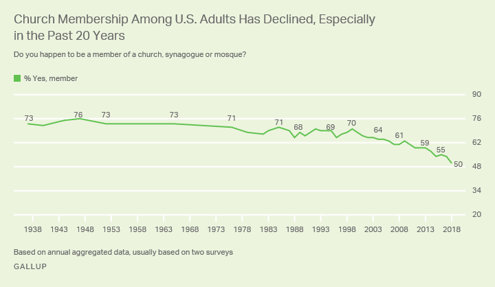 religion-decline